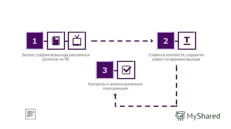 Контроль и анализ динамики конкуренции 3 Запрос графиков выхода рекламных роликов на ТВ 1 Ставки в контексте, корректировки по времени выхода 2