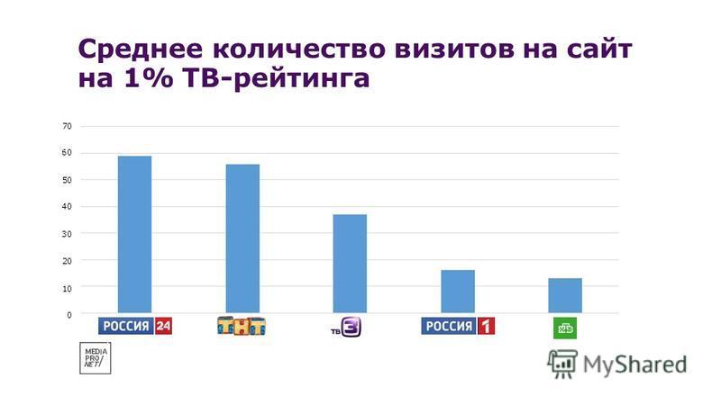 Среднее количество визитов на сайт на 1% ТВ-рейтинга 70 60 50 40 30 20 10 0