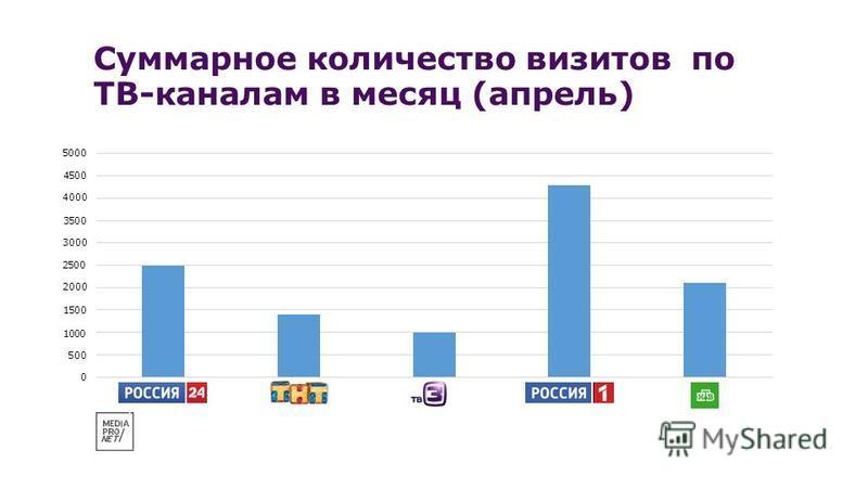 Суммарное количество визитов по ТВ-каналам в месяц (апрель) 5000 4500 4000 3500 3000 2500 2000 1500 1000 500 0