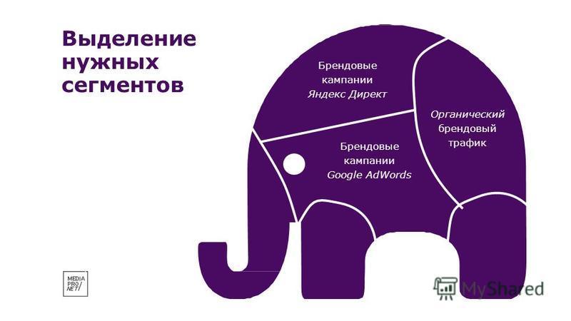 Выделение нужных сегментов Брендовые кампании Яндекс Директ Брендовые кампании Google AdWords Органический брендовый трафик