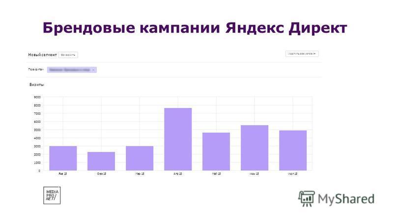 Брендовые кампании Яндекс Директ Визиты 0 1000 2000 3000 4000 5000 6000 7000 8000 9000 Янв 15Фев 15Мар 15Мар 15Апр 15Апр 15Июл 15Июл 15Июн 15Июн 15Май 15Май 15 По визитам Новый сегмент Сохранить Удалить все условия