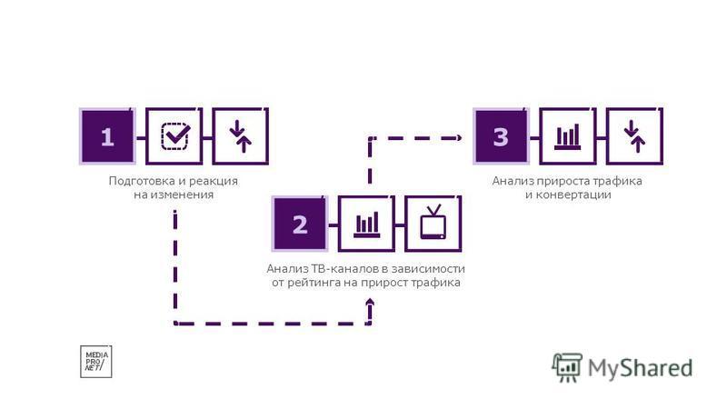 1 Подготовка и реакция на изменения Анализ прироста трафика и конвертации 3 Анализ ТВ-каналов в зависимости от рейтинга на прирост трафика 2