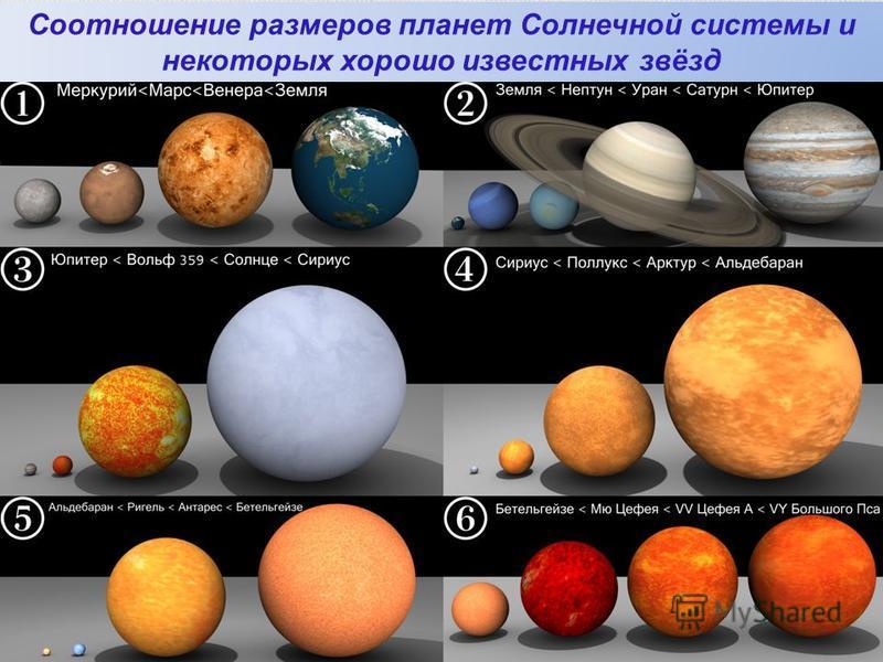 Соотношение размеров планет Солнечной системы и некоторых хорошо известных звёзд