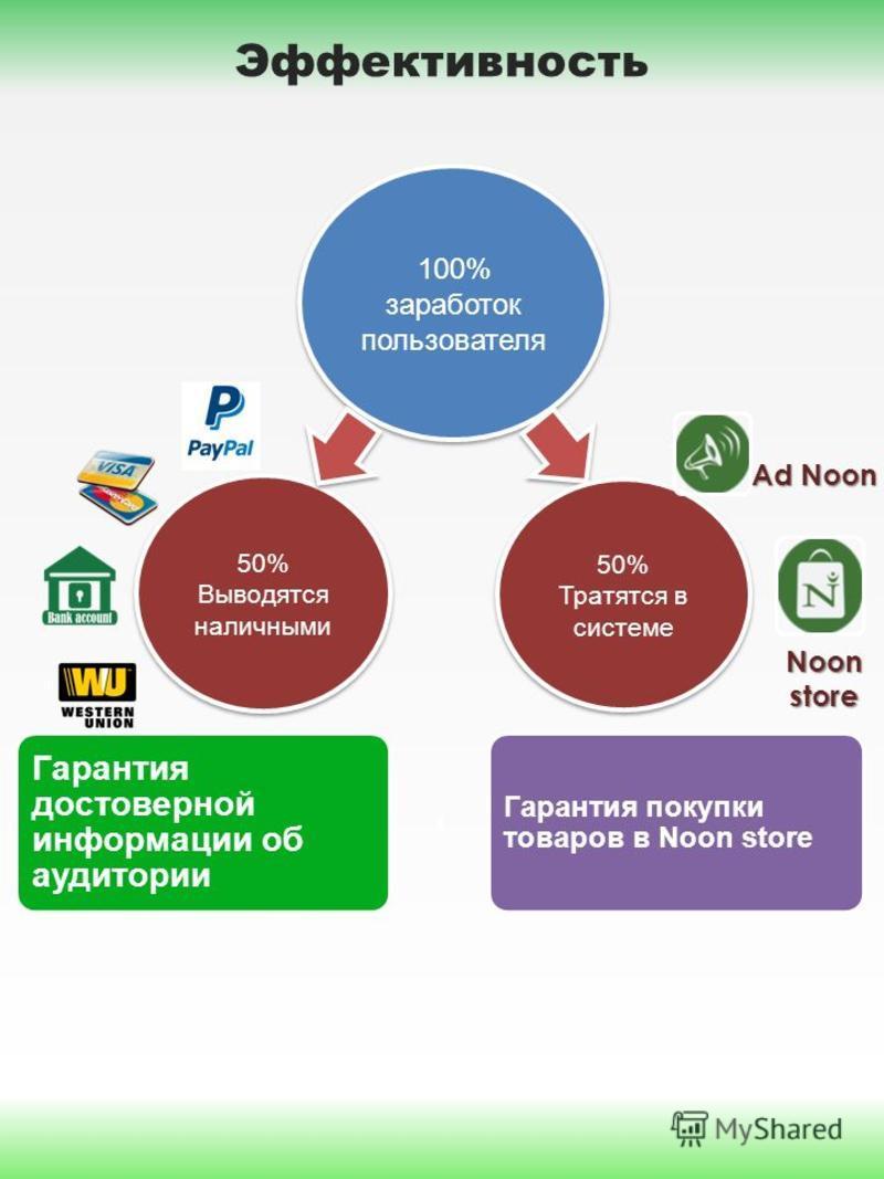 Эффективность 100% заработок пользователя 100% заработок пользователя 50% Выводятся наличными 50% Выводятся наличными 50% Тратятся в системе 50% Тратятся в системе Ad Noon Noon store