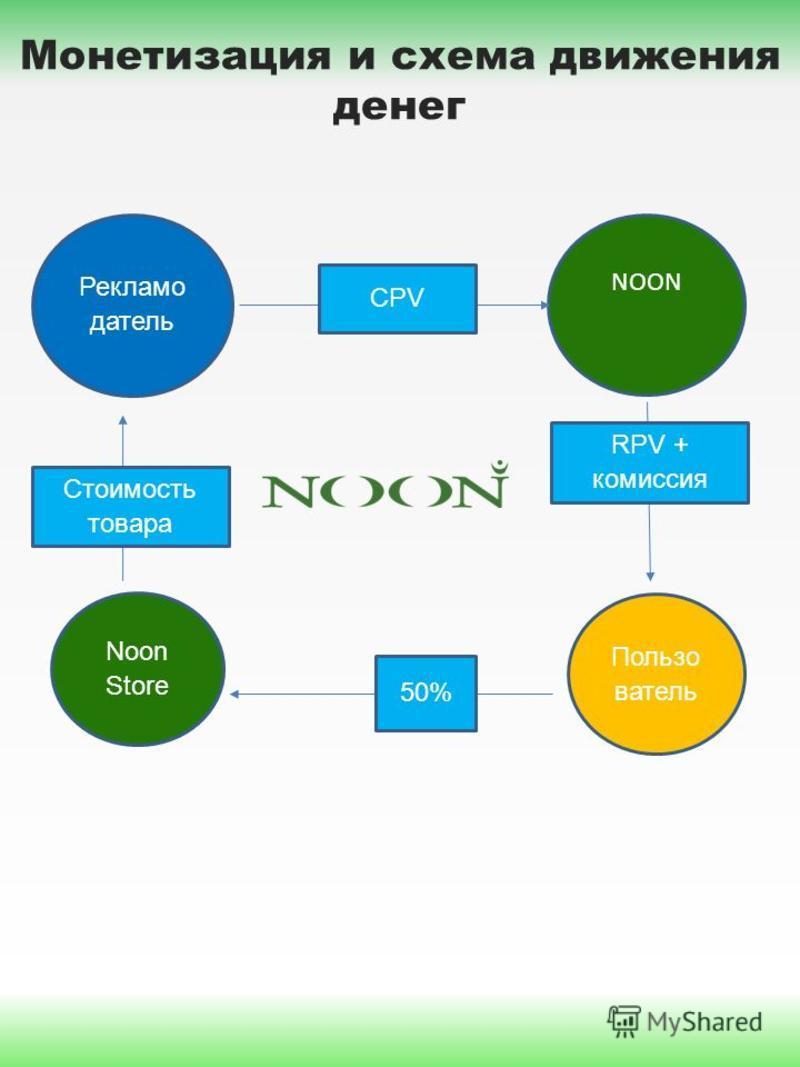 Рекламо датель NOON Пользо ватель CPV RPV + комиссия 50% Noon Store Стоимость товара Монетизация и схема движения денег