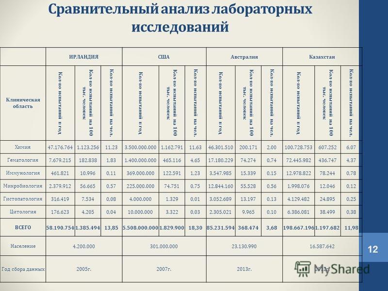 Сравнительный анализ лабораторных исследований ИРЛАНДИЯСШААвстралия Казахстан Клиническая область Кол-во испытаний в год Кол-во испытаний на 100 тыс. человек Кол-во испытаний на чел. Кол-во испытаний в год Кол-во испытаний на 100 тыс. человек Кол-во