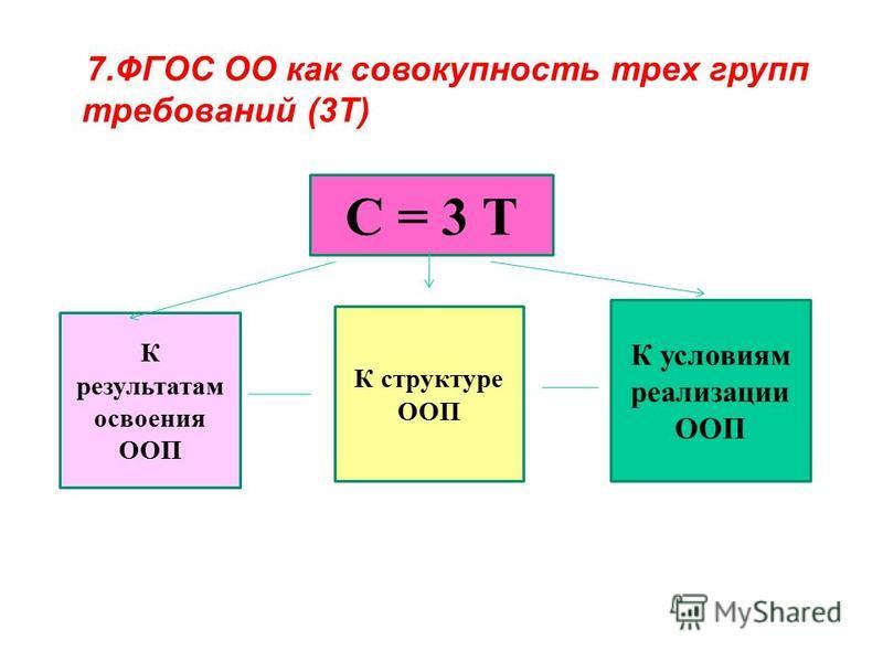 С = 3 Т К результатам освоения ООП К структуре ООП К условиям реализации ООП 7. ФГОС ОО как совокупность трех групп требований (3Т) ннй образовательный стандарт