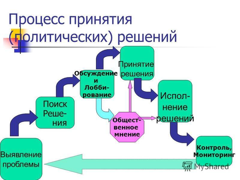 ПОЛИТИКА Политика как сфера борьбы за (государственную / публичную) власть Политика как процесс принятия властных решений (выработки «политического курса») Политика как процесс коммуникации общественных групп по поводу целей и задач (государственной)