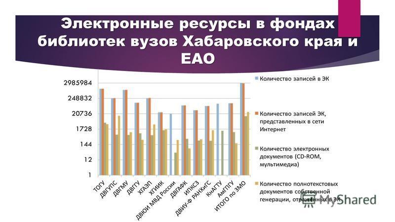 Электронные ресурсы в фондах библиотек вузов Хабаровского края и ЕАО