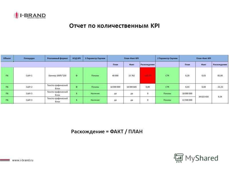 www.i-brand.ru Отчет по количественным KPI Расхождение = ФАКТ / ПЛАН