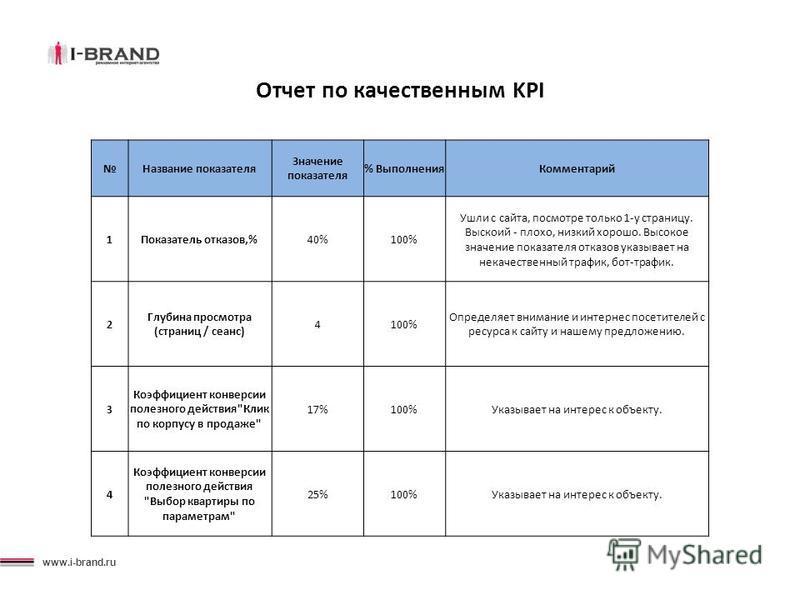 www.i-brand.ru Отчет по качественным KPI Название показателя Значение показателя % Выполнения Комментарий 1Показатель отказов,%40%100% Ушли с сайта, посмотри только 1-у страницу. Выскоий - плохо, низкий хорошо. Высокое значение показателя отказов ука