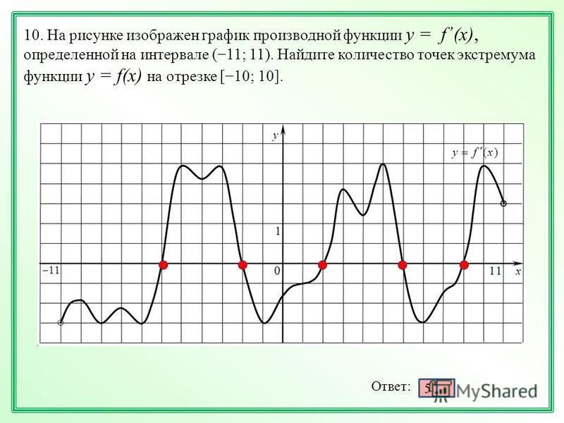 10. На рисунке изображен график производной функции у = f, (x), определенной на интервале (11; 11). Найдите количество точек экстремума функции у = f(х) на отрезке [10; 10]. Ответ: 5