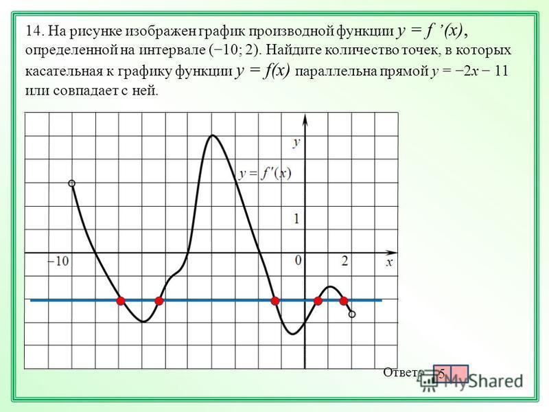 14. На рисунке изображен график производной функции у = f, (x), определенной на интервале (10; 2). Найдите количество точек, в которых касательная к графику функции у = f(x) параллельна прямой y = 2x 11 или совпадает с ней. Ответ: 5