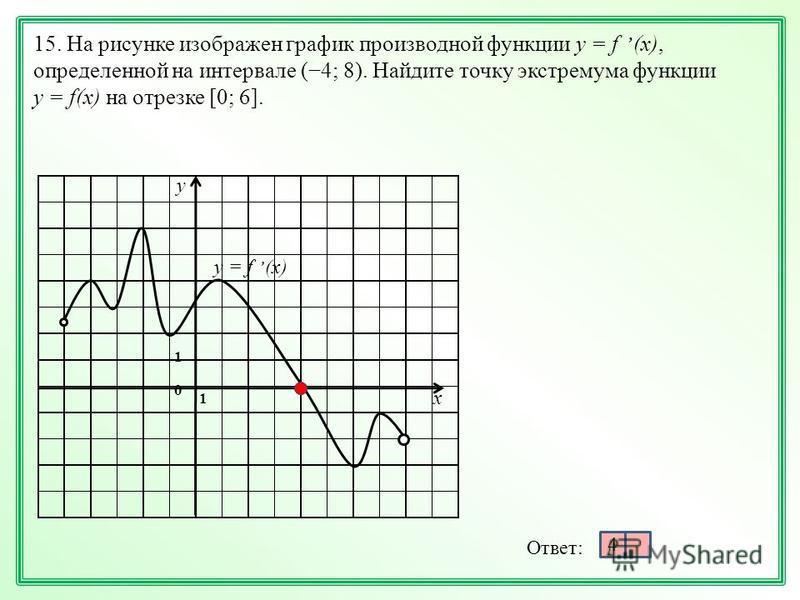 х у 1 1 0 4 15. На рисунке изображен график производной функции у = f, (x), определенной на интервале (4; 8). Найдите точку экстремума функции у = f(x) на отрезке [0; 6]. у = f, (x)