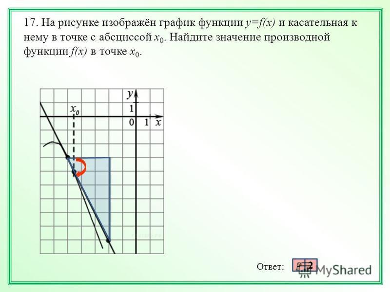 17. На рисунке изображён график функции y=f(x) и касательная к нему в точке с абсциссой x 0. Найдите значение производной функции f(x) в точке x 0. Ответ: 2-