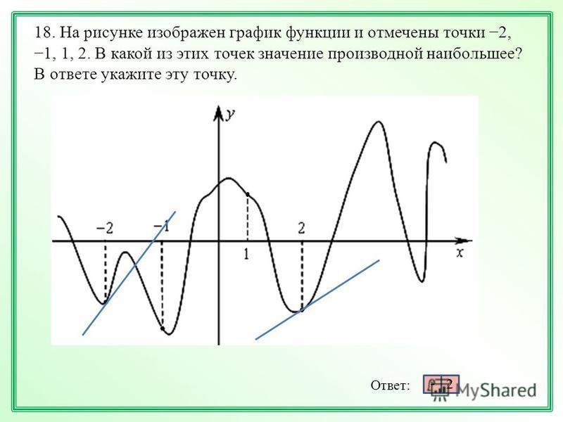 18. На рисунке изображен график функции и отмечены точки 2, 1, 1, 2. В какой из этих точек значение производной наибольшее? В ответе укажите эту точку. Ответ: - 2