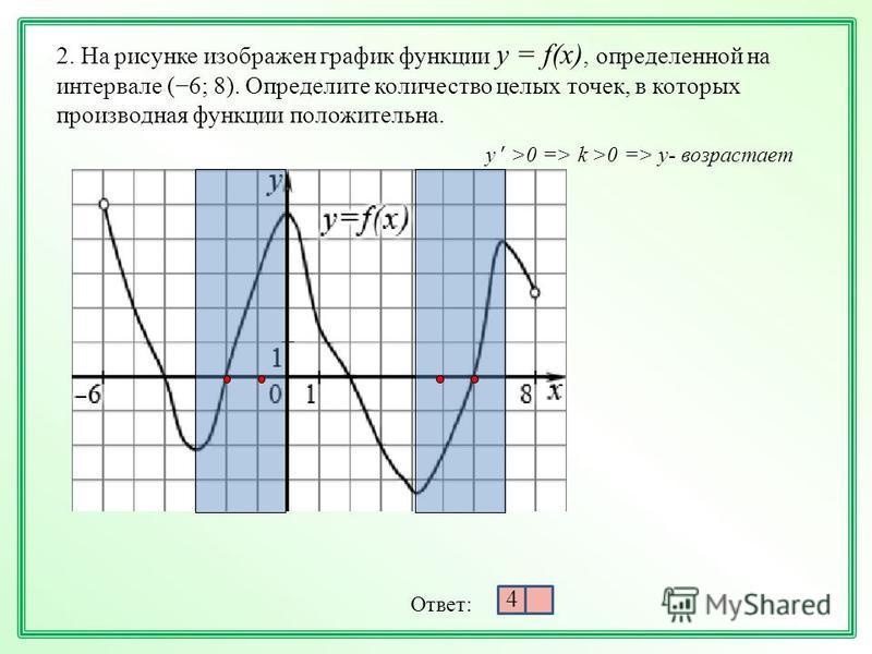 2. На рисунке изображен график функции у = f(х), определенной на интервале (6; 8). Определите количество целых точек, в которых производная функции положительна. y ' >0 => k >0 => y- возрастает Ответ: 4