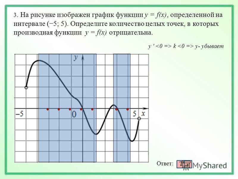 3. На рисунке изображен график функции у = f(х), определенной на интервале (5; 5). Определите количество целых точек, в которых производная функции у = f(х) отрицательна. y ' k y- убывает Ответ: 7