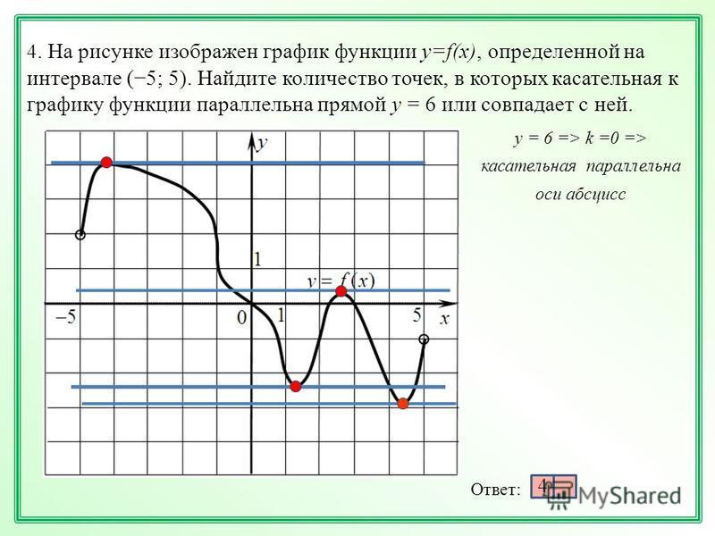4. На рисунке изображен график функции y=f(x), определенной на интервале (5; 5). Найдите количество точек, в которых касательная к графику функции параллельна прямой y = 6 или совпадает с ней. y = 6 => k =0 => Ответ: 4 касательная параллельна оси абс