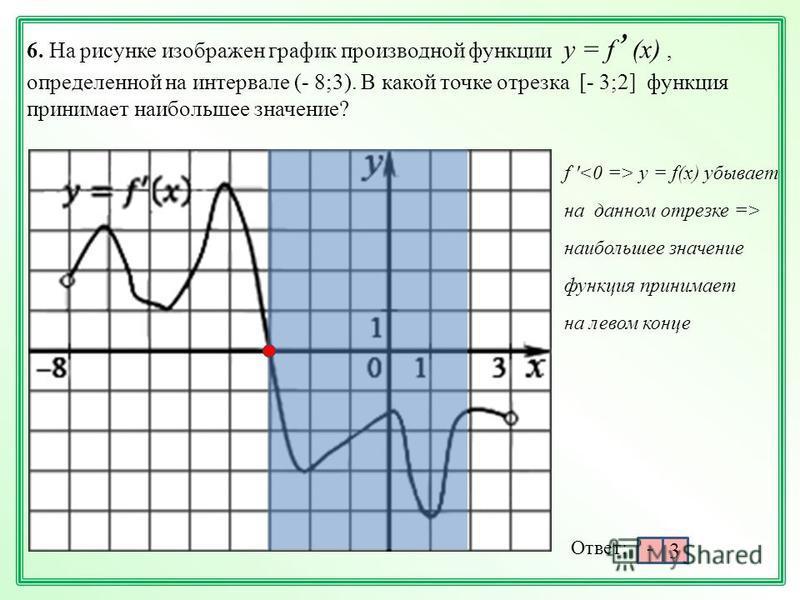 6. На рисунке изображен график производной функции у = f, (х), определенной на интервале (- 8;3). В какой точке отрезка [- 3;2] функция принимает наибольшее значение? Ответ: - 3 f ' y = f(x) убывает на данном отрезке => наибольшее значение на левом к