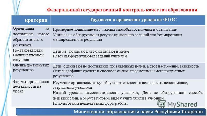 Министерство образования и науки Республики Татарстан 4 критерии Трудности в проведении уроков по ФГОС Ориентация на достижение нового образовательного результата Примерное понимание есть, неясны способы достижения и оценивание Учителя не обнаруживаю