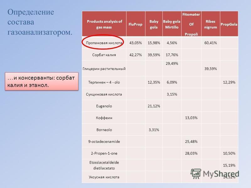Products analysis of gas mass FluProp Baby gola Baby gola Mirtillo Fitomater Of Propoli Ribes nigrum PropGola Пропановая кислота 43,05%15,98% 4,56%60,41% Сорбат калия 42,27%39,59%17,76% Глицерин растительный 29,49% 39,59% Терпинен – 4 - olo12,35%6,09
