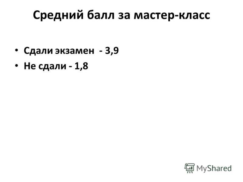 Средний балл за мастер-класс Сдали экзамен - 3,9 Не сдали - 1,8