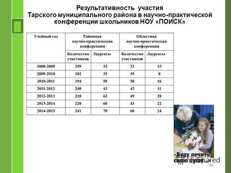Результативность участия Тарского муниципального района в научно-практической конференции школьников НОУ «ПОИСК» 18