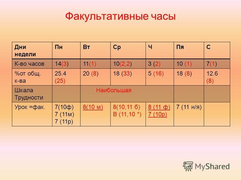 Факультативные часы Дни недели Пн ВтСр ЧПяС К-во часов 14(3)11(1)10(2,2)3 (2)10 (1)7(1) %от общ. к-ва 25.4 (25) 20 (8)18 (33)5 (16)18 (8)12.6 (8) Шкала Трудности Наибольшая Урок =фак.7(10 ф) 7 (11 м) 7 (11 р) 8(10 м)8(10,11 б) В (11,10 *) 8 (11 ф) 7