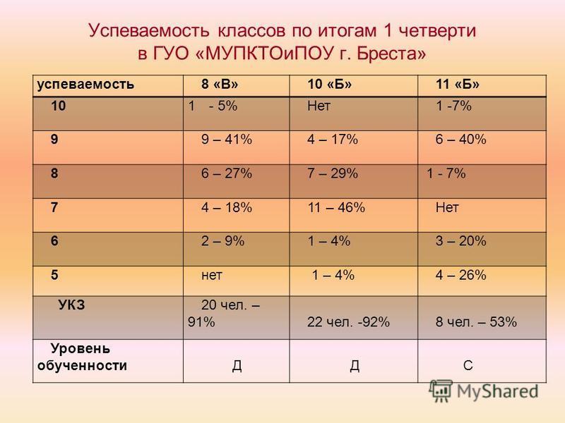 Успеваемость классов по итогам 1 четверти в ГУО «МУПКТОиПОУ г. Бреста» успеваемость 8 «В»10 «Б»11 «Б» 101- 5%Нет 1 -7% 99 – 41%4 – 17%6 – 40% 86 – 27%7 – 29% 1 - 7% 74 – 18%11 – 46%Нет 62 – 9%1 – 4%3 – 20% 5 нет 1 – 4%4 – 26% УКЗ20 чел. – 91%22 чел.