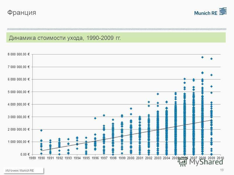 Франция Динамика стоимости ухода, 1990-2009 гг. Источник: Munich RE 19