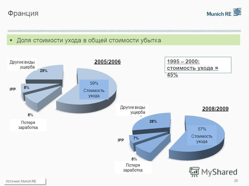 Франция Доля стоимости ухода в общей стоимости убытка 1995 – 2000: стоимость ухода = 45% Источник: Munich RE 20 57% Стоимость ухода 59% Стоимость ухода Другие виды ущерба Потеря заработка