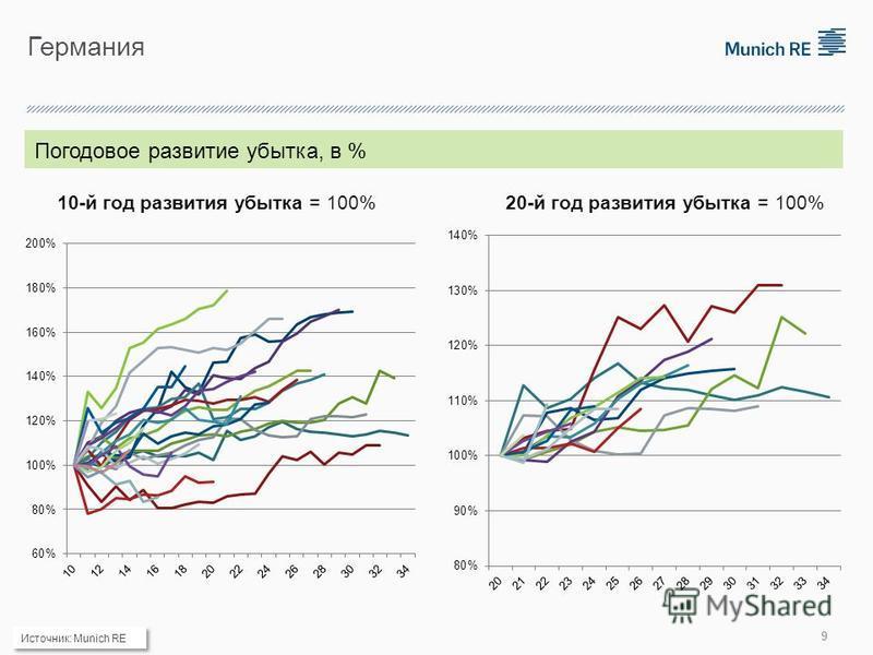 Германия 10-й год развития убытка = 100%20-й год развития убытка = 100% Погодовое развитие убытка, в % Источник: Munich RE 9