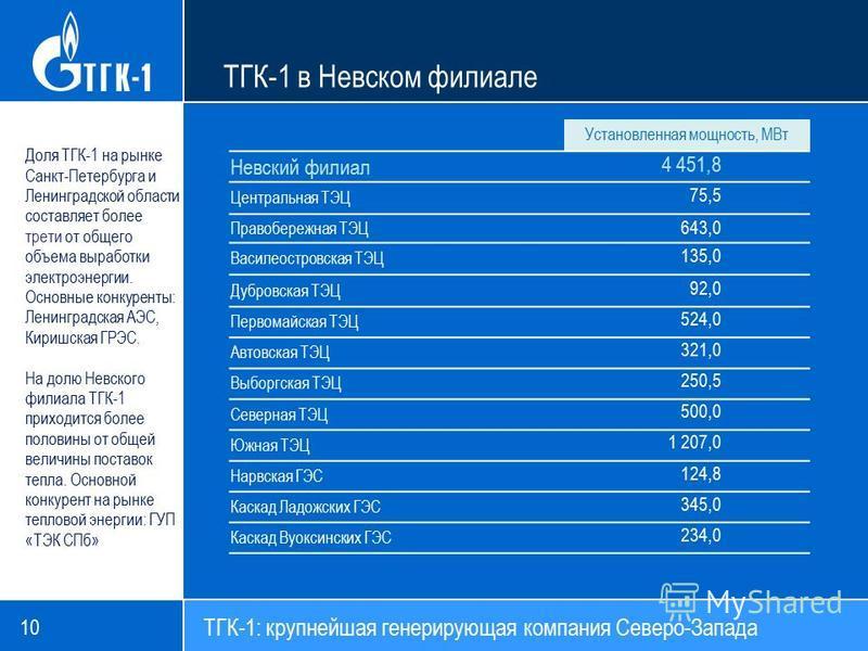 10 Доля ТГК-1 на рынке Санкт-Петербурга и Ленинградской области составляет более трети от общего объема выработки электроэнергии. Основные конкуренты: Ленинградская АЭС, Киришская ГРЭС. На долю Невского филиала ТГК-1 приходится более половины от обще