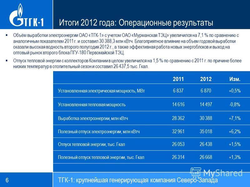 Итоги 2012 года: Операционные результаты 20112012Изм. Установленная электрическая мощность, МВт 6 8376 870+0,5% Установленная тепловая мощность 14 61614 497-0,8% Выработка электроэнергии, млн кВт ч 28 36230 388+7,1% Полезный отпуск электроэнергии, мл