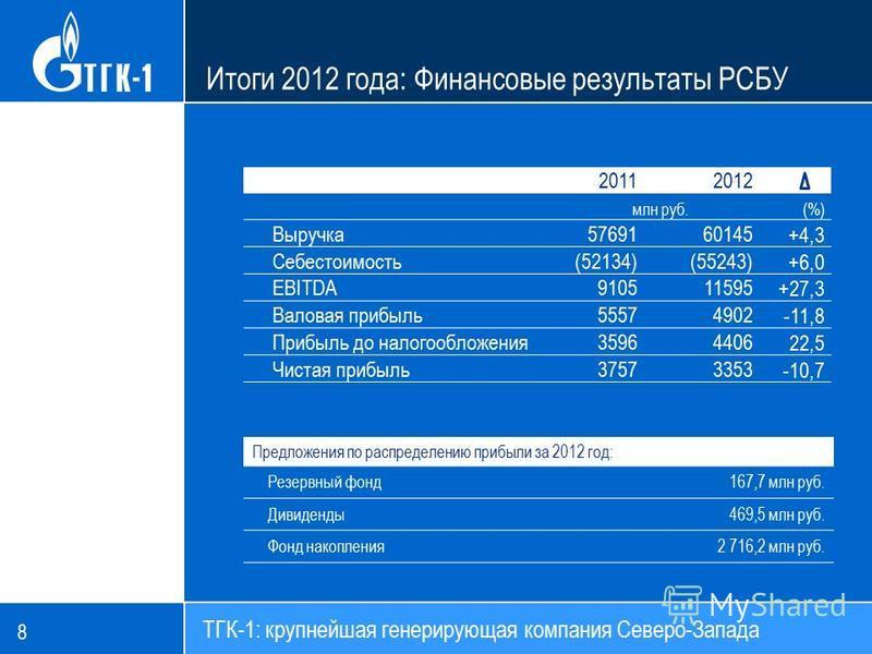20112012 млн руб.(%) Выручка 5769160145 +4,3 Себестоимость(52134)(55243) +6,0 EBITDA910511595 +27,3 Валовая прибыль 55574902 -11,8 Прибыль до налогообложения 35964406 22,5 Чистая прибыль 37573353 -10,7 Предложения по распределению прибыли за 2012 год