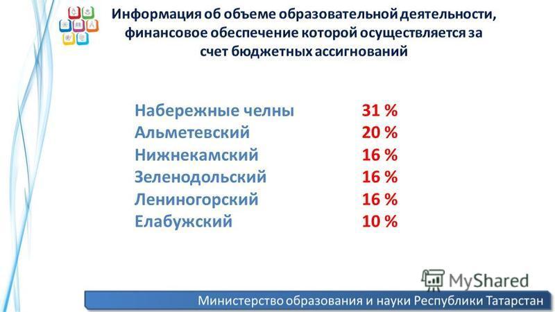 Набережные челны Альметевский Нижнекамский Зеленодольский Лениногорский Елабужский 31 % 20 % 16 % 10 %