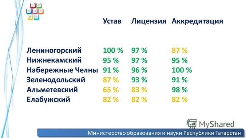 Лениногорский Нижнекамский Набережные Челны Зеленодольский Альметевский Елабужский Лицензия 97 % 96 % 93 % 83 % 82 % Аккредитация 87 % 95 % 100 % 91 % 98 % 82 % Устав 100 % 95 % 91 % 87 % 65 % 82 %