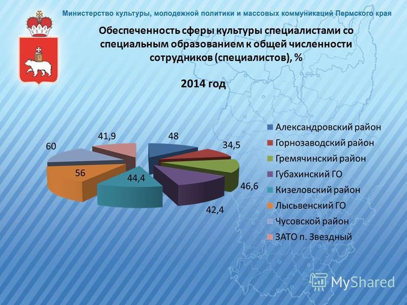 Обеспеченность сферы культуры специалистами со специальным образованием к общей численности сотрудников (специалистов), %