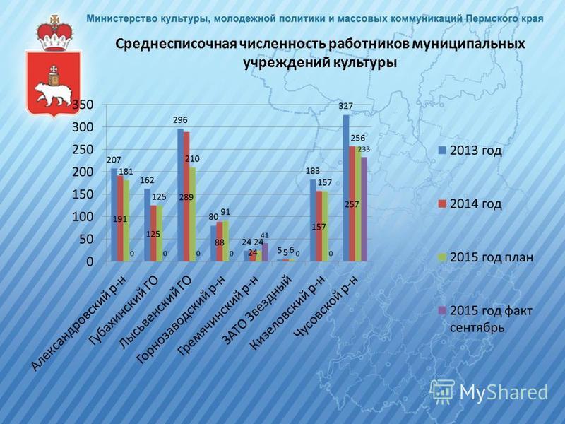 Среднесписочная численность работников муниципальных учреждений культуры