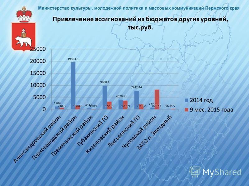 Привлечение ассигнований из бюджетов других уровней, тыс.руб.