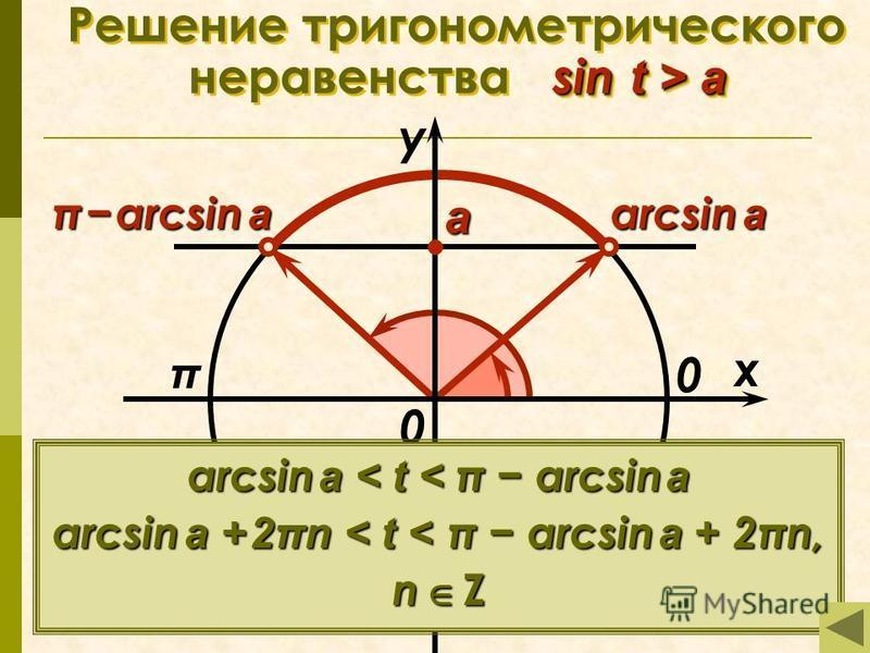 sin t > a Решение тригонометрического неравенства sin t > a π x у 0 а arcsin a π arcsin a 0 arcsin a < t < π arcsin a arcsin a + 2πn < t < π arcsin a + 2πn, n Z