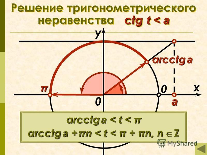 arcctg a ctg t < a Решение тригонометрического неравенства ctg t < a π x у 0 а 0 arcctg a < t < π arcctg a + πn < t < π + πn, n Z