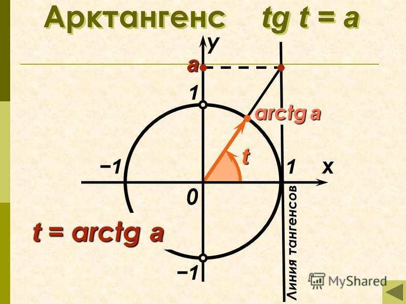 arctg a Арктангенс tg t = а 1 x у 0 t t = arctg a Линия тангенсов а 1 1 1