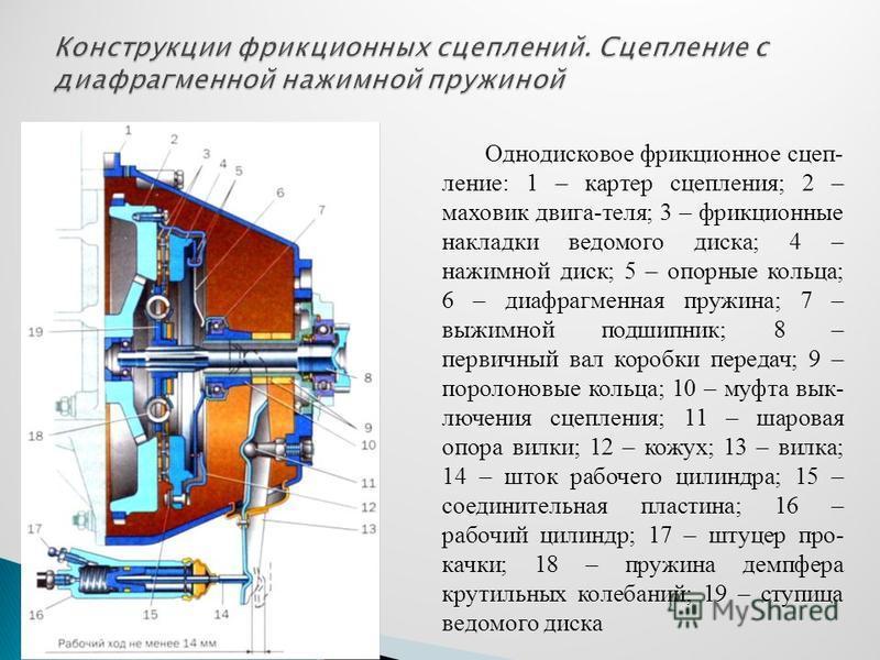 Однодисковое фрикционное сцепление: 1 – картер сцепления; 2 – маховик двига-теля; 3 – фрикционные накладки ведомого диска; 4 – нажимной диск; 5 – опорные кольца; 6 – диафрагменная пружина; 7 – выжимной подшипник; 8 – первичный вал коробки передач; 9