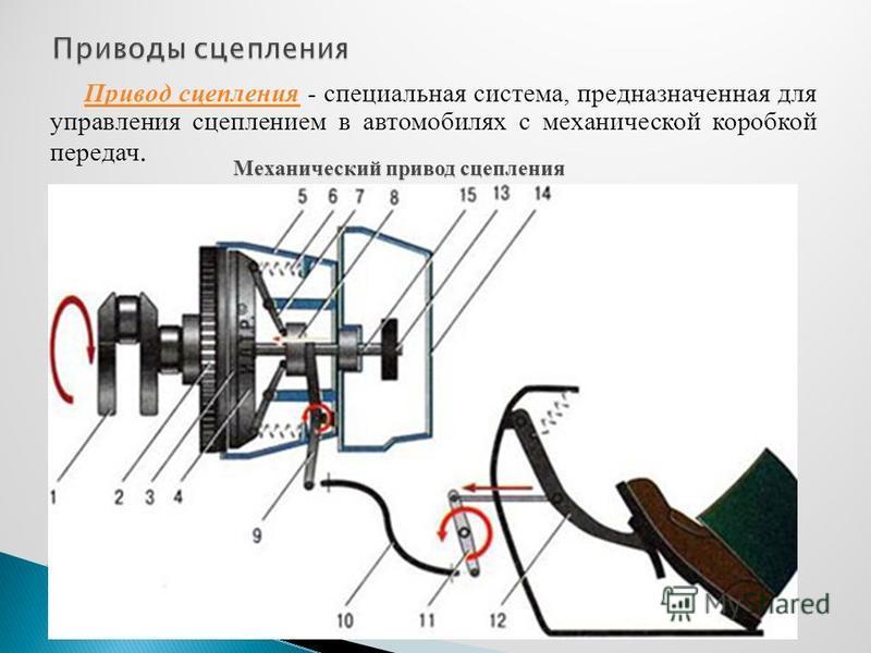Привод сцепления Привод сцепления - специальная система, предназначенная для управления сцеплением в автомобилях с механической коробкой передач. Механический привод сцепления