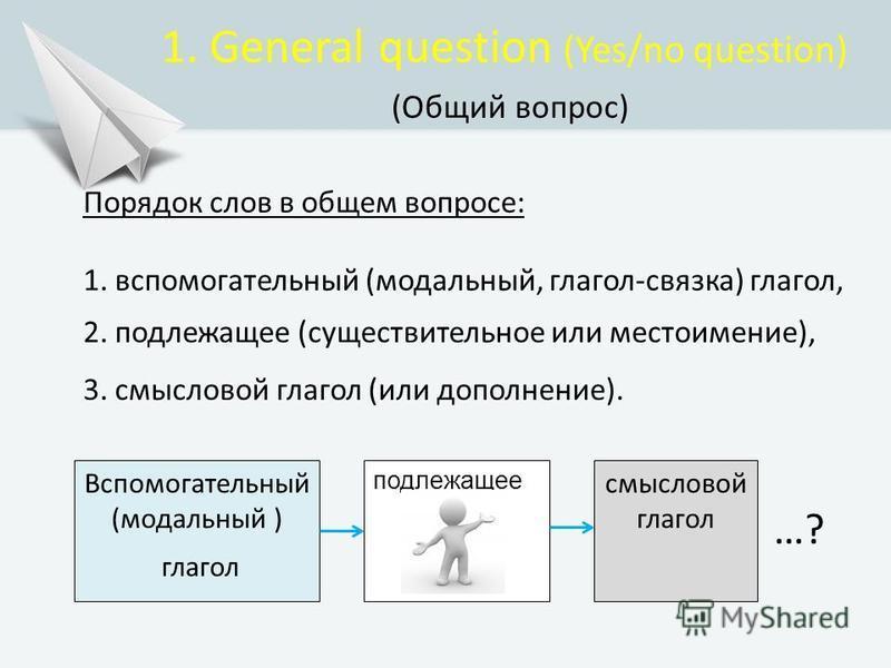 1. General question (Yes/no question) (Общий вопрос) Порядок слов в общем вопросе: 1. вспомогательный (модальный, глагол-связка) глагол, 2. подлежащее (существительное или местоимение), 3. смысловой глагол (или дополнение). Вспомогательный (модальный