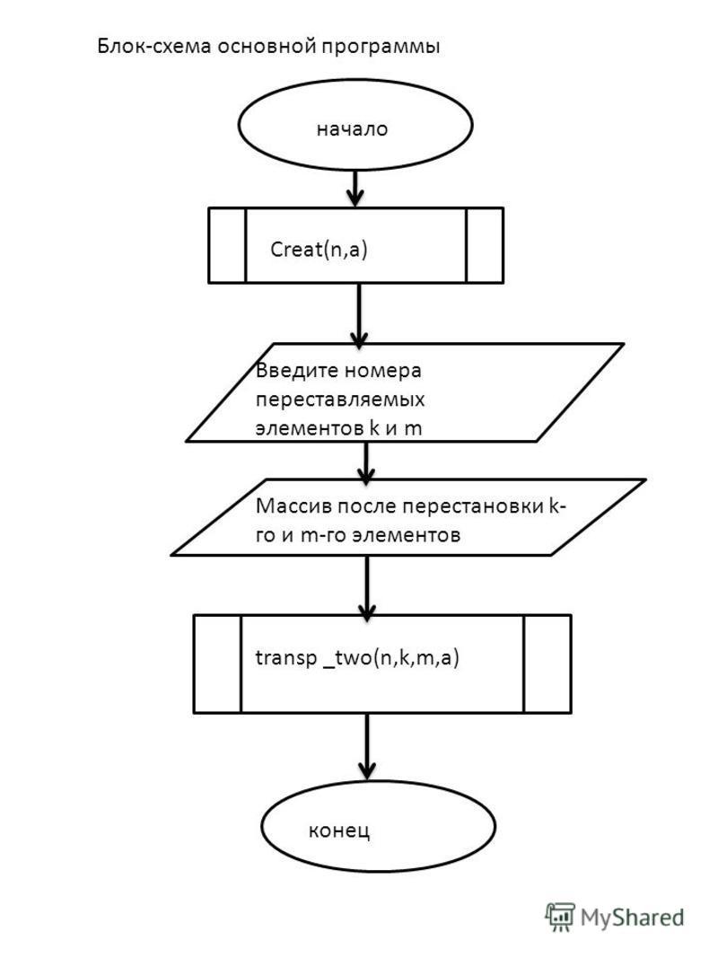 Блок-схема основной программы начало Creat(n,a) конец Введите номера переставляемых элементов k и m Массив после перестановки k- го и m-го элементов transp _two(n,k,m,a)