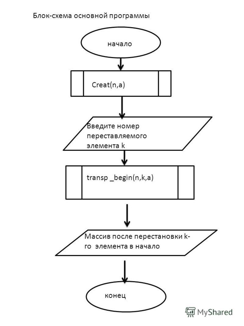 Блок-схема основной программы начало Creat(n,a) конец Введите номер переставляемого элемента k Массив после перестановки k- го элемента в начало transp _begin(n,k,a)