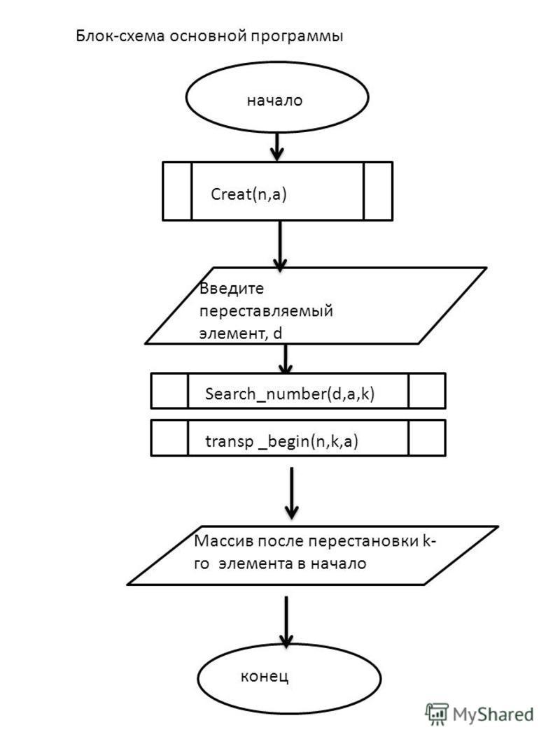 Блок-схема основной программы начало Creat(n,a) конец Введите переставляемый элемент, d Массив после перестановки k- го элемента в начало transp _begin(n,k,a) Search_number(d,a,k)